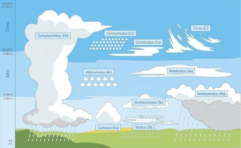 Razvrstitev oblakov